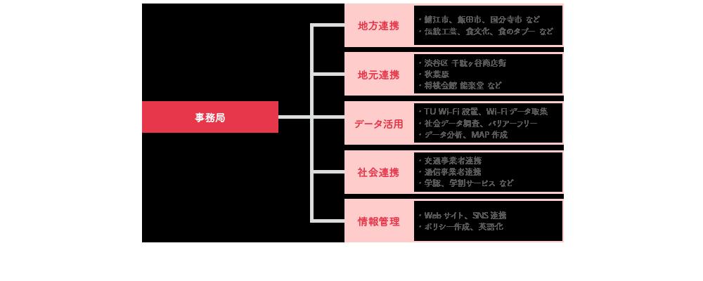 津田塾大学 梅五輪プロジェクト 組織図